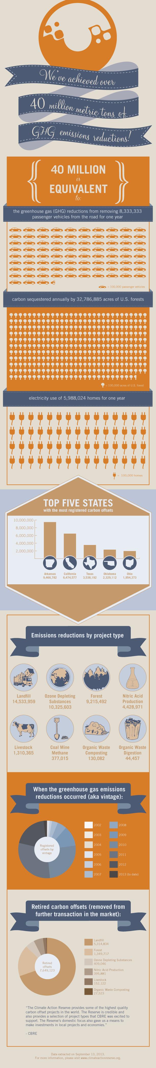 infographic-40million