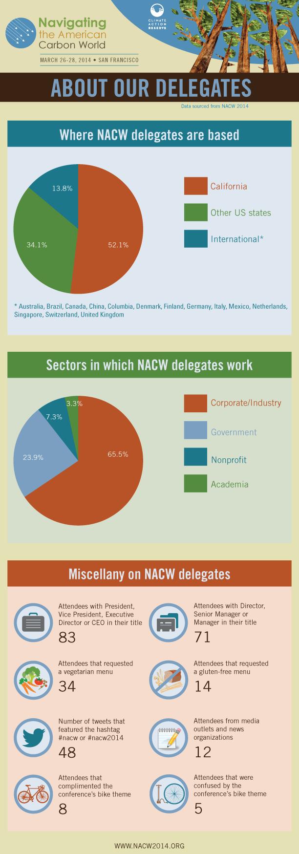 nacw-infographic-2014