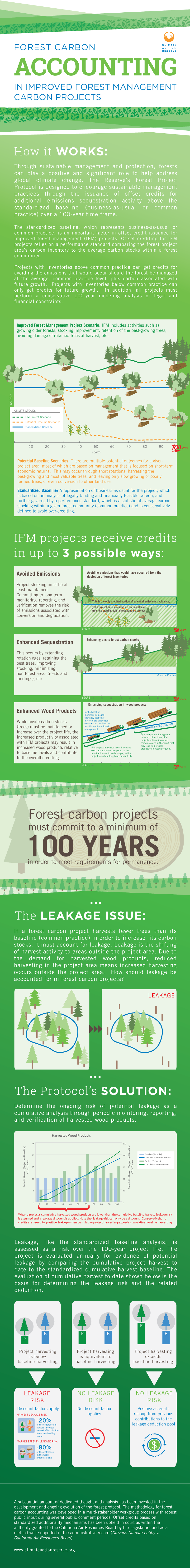 Forest Carbon Accounting for IFM Projects : Climate Action